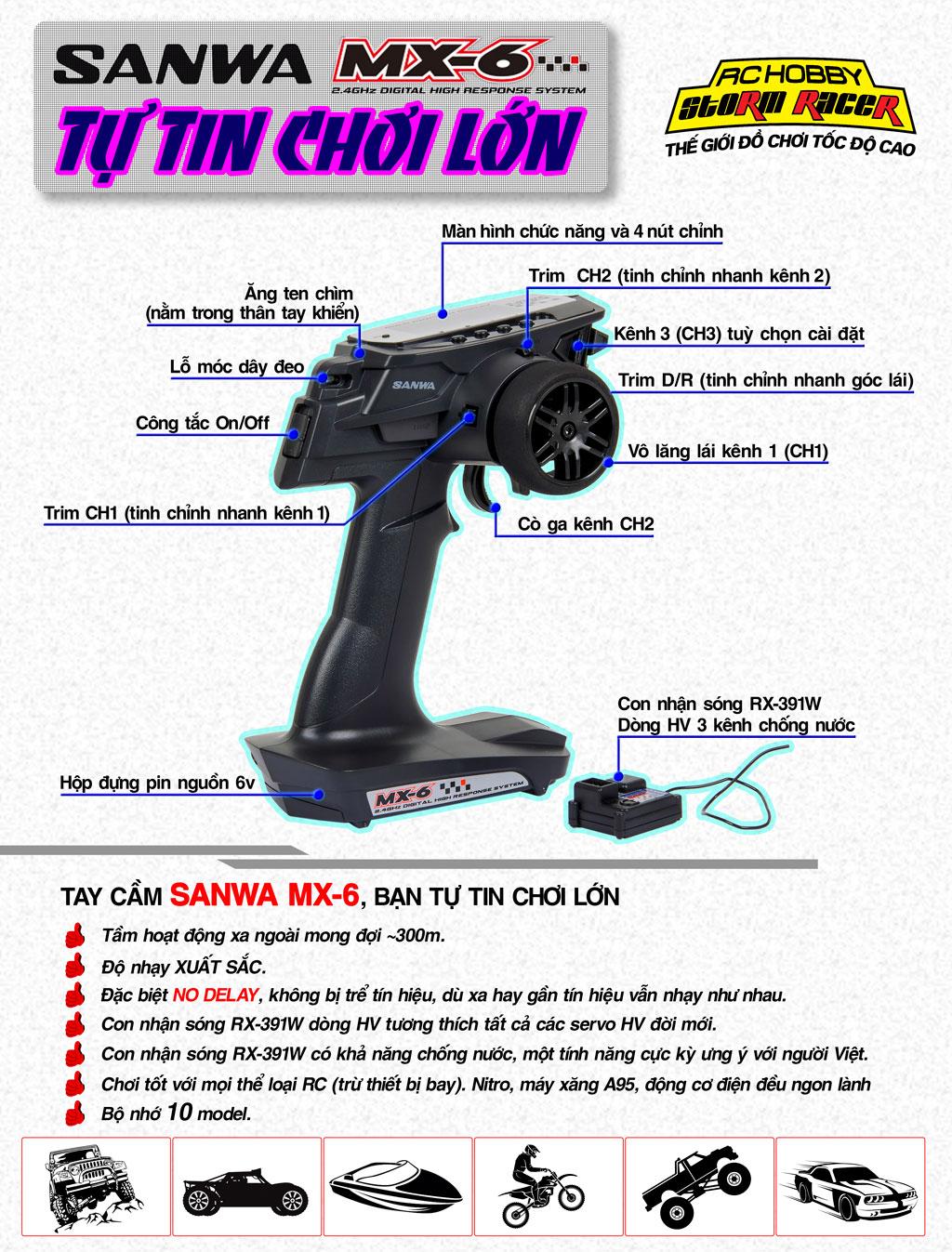 Hinh Remote Sanwa MX-6 Remote_Sanwa_MX-6_3CH_info